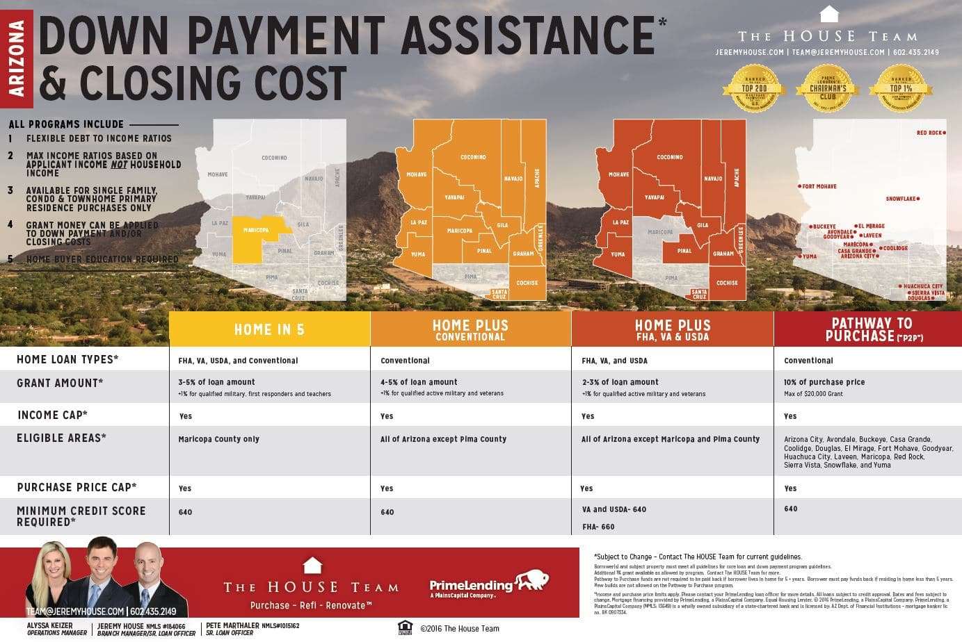 Down Payment Assistance Eligibility Overview Arizona