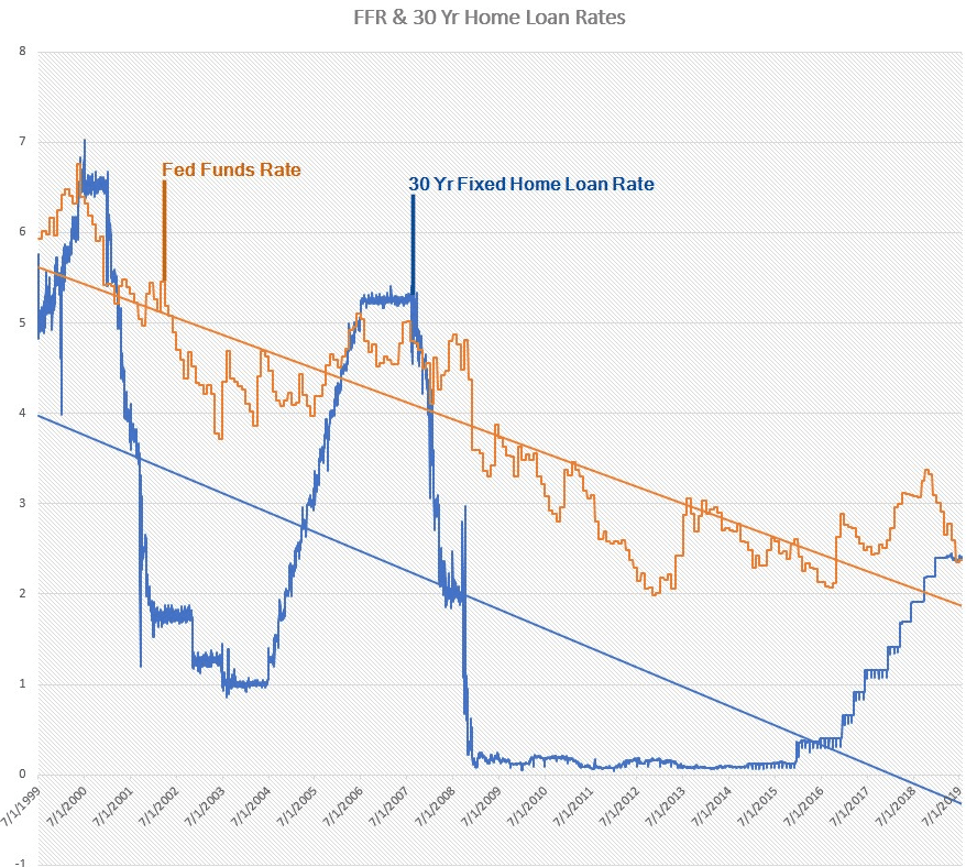 Historical chart of Fed Funds Rate and 30 year fixed mortgage rates